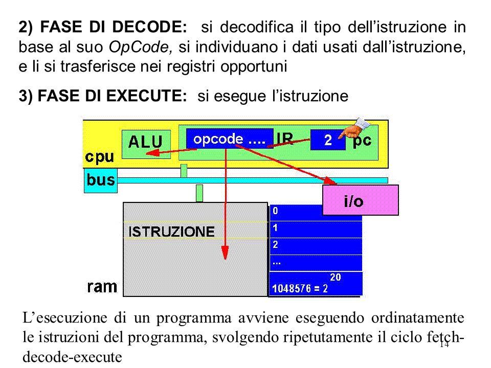 2) FASE DI DECODE: si decodifica il tipo dell'istruzione in base al suo OpCode, si individuano i dati usati dall'istruzione, e li si trasferisce nei registri opportuni