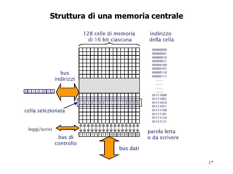 Struttura di una memoria centrale