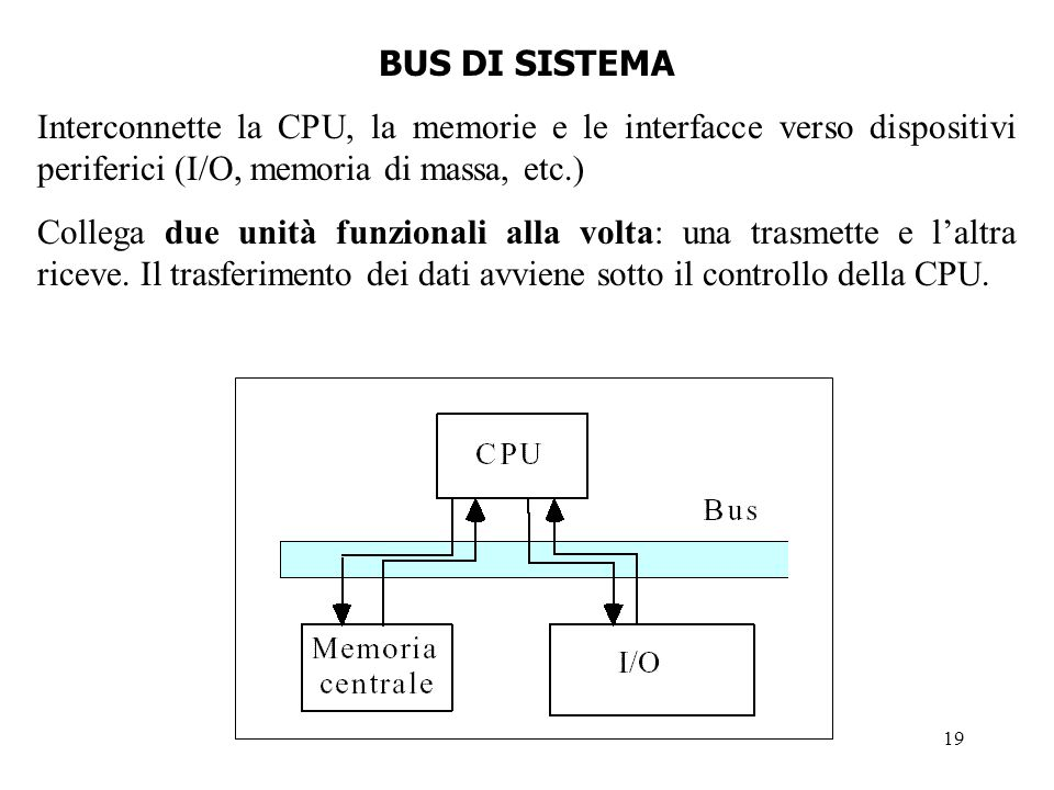 BUS DI SISTEMA Interconnette la CPU, la memorie e le interfacce verso dispositivi periferici (I/O, memoria di massa, etc.)