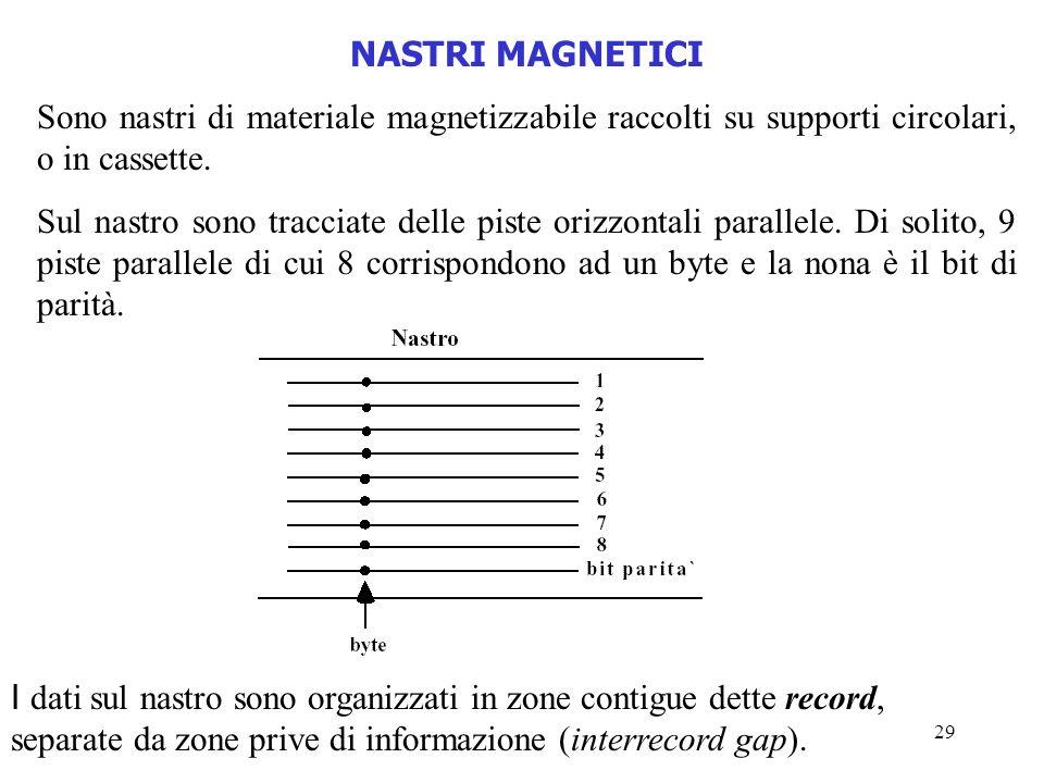 NASTRI MAGNETICI Sono nastri di materiale magnetizzabile raccolti su supporti circolari, o in cassette.