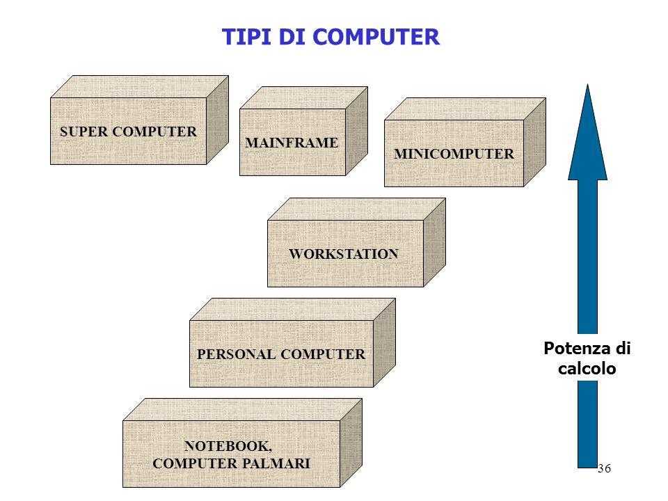 TIPI DI COMPUTER Potenza di calcolo SUPER COMPUTER MAINFRAME