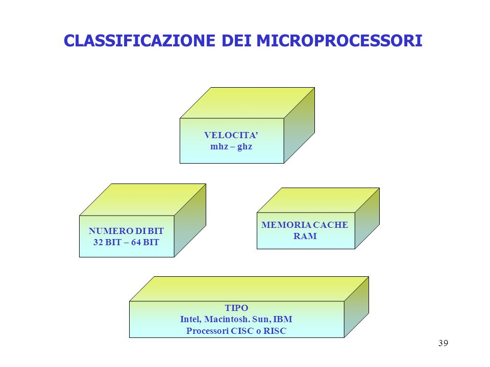 CLASSIFICAZIONE DEI MICROPROCESSORI Intel, Macintosh. Sun, IBM