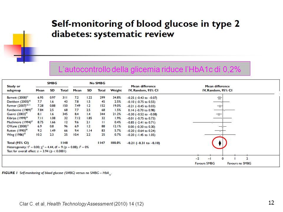 L'autocontrollo della glicemia riduce l'HbA1c di 0,2%