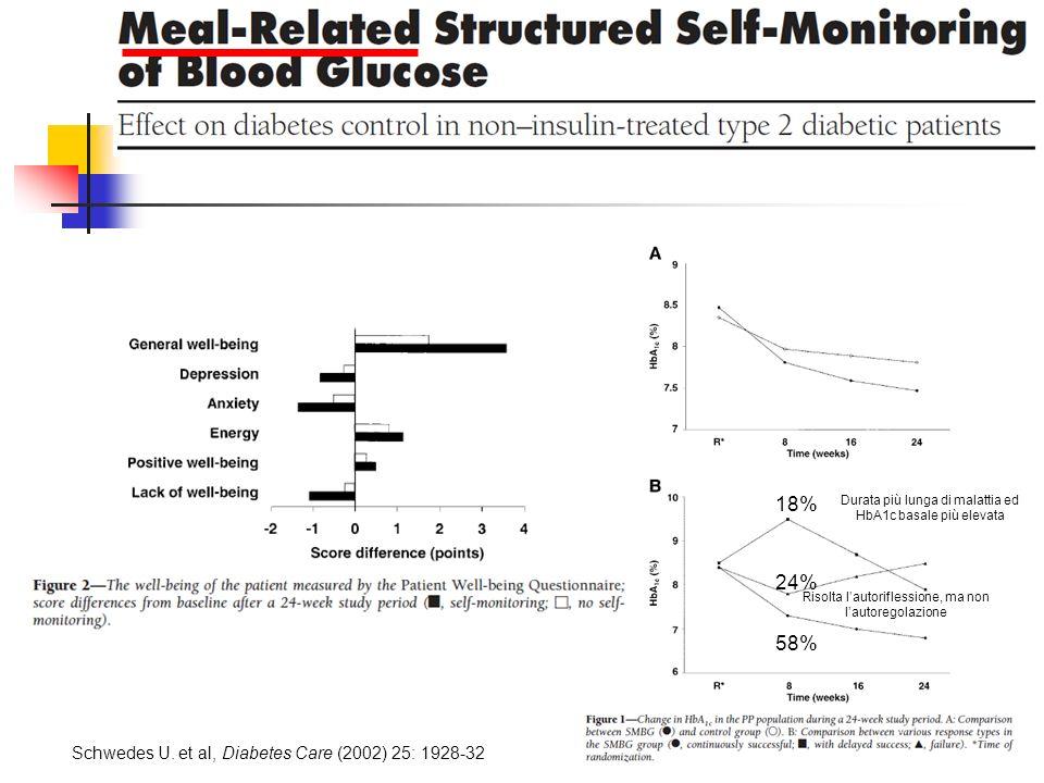 18% 24% 58% Schwedes U. et al, Diabetes Care (2002) 25: 1928-32