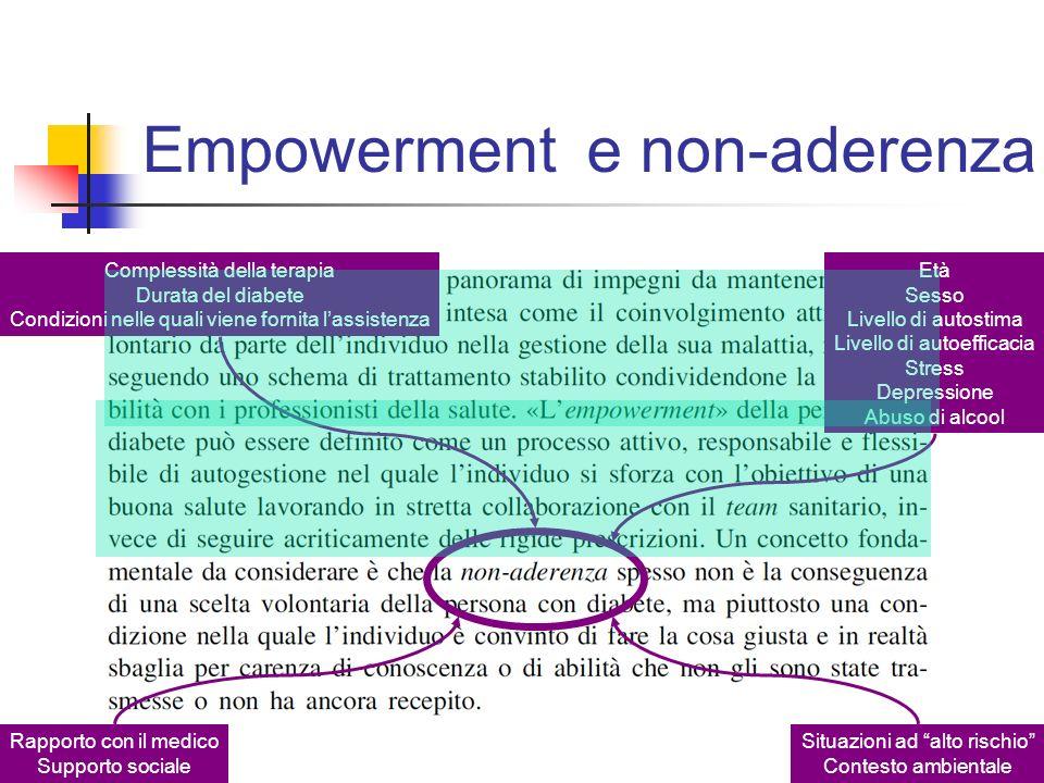 Empowerment e non-aderenza Complessità della terapia
