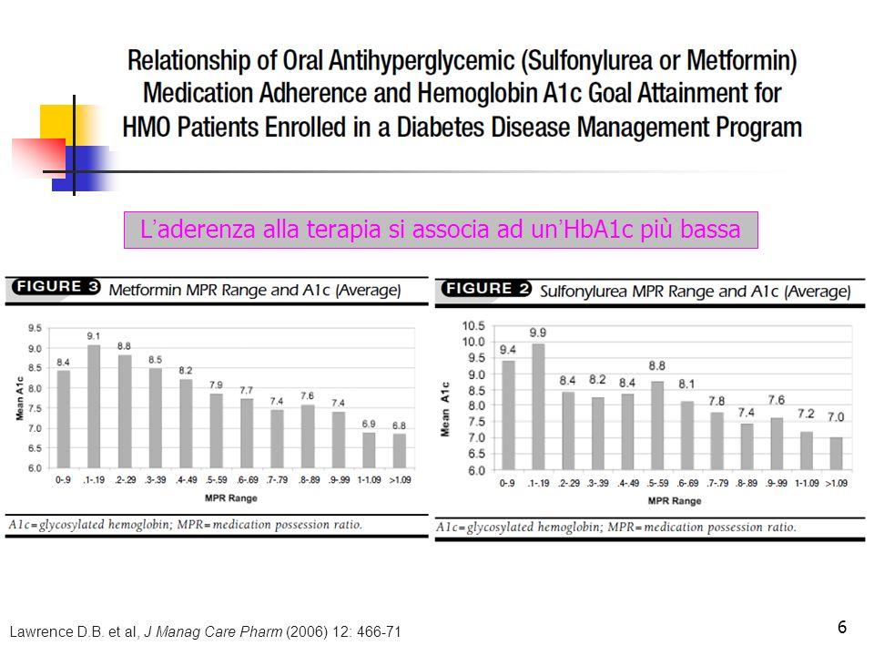 L'aderenza alla terapia si associa ad un'HbA1c più bassa