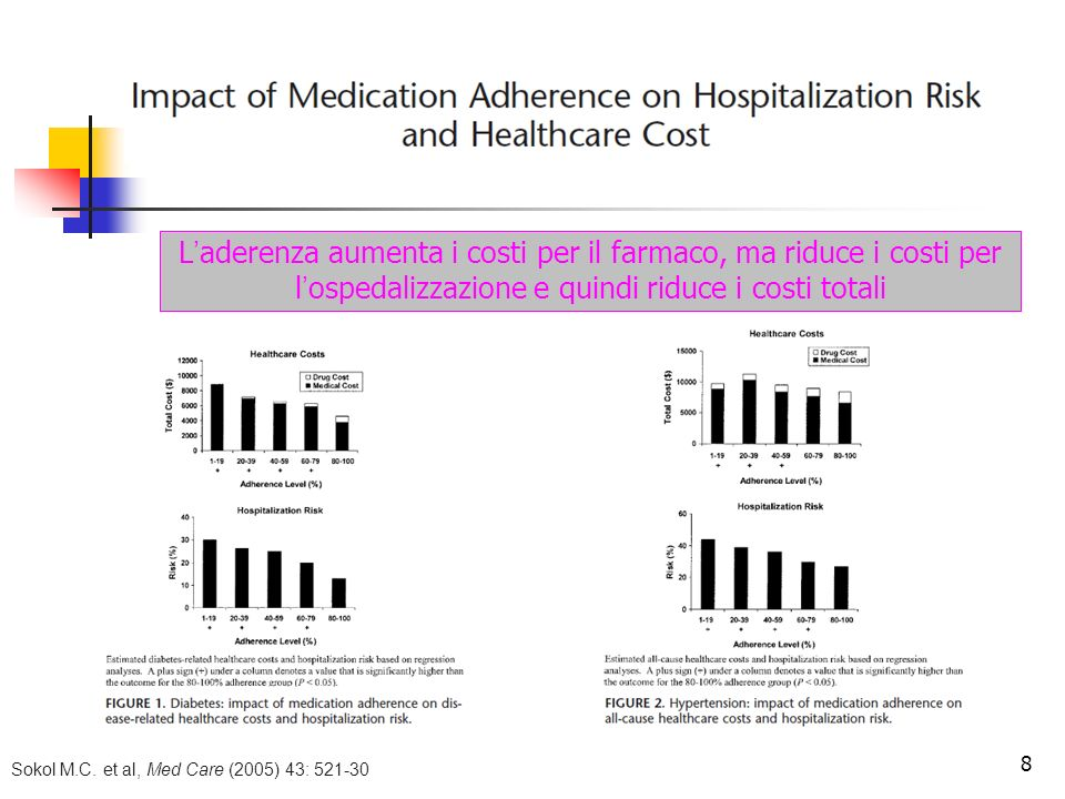 L'aderenza aumenta i costi per il farmaco, ma riduce i costi per l'ospedalizzazione e quindi riduce i costi totali