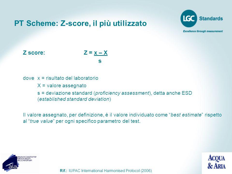 PT Scheme: Z-score, il più utilizzato