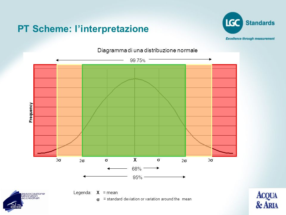 PT Scheme: l'interpretazione