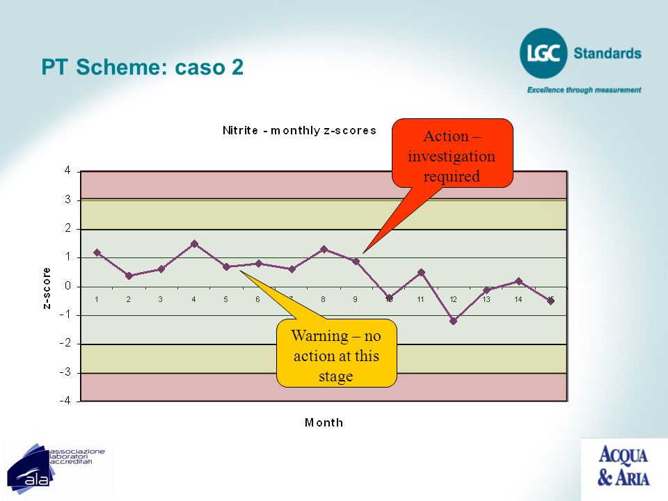 PT Scheme: caso 2 Action – investigation required