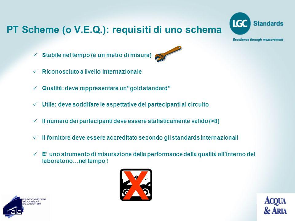 PT Scheme (o V.E.Q.): requisiti di uno schema