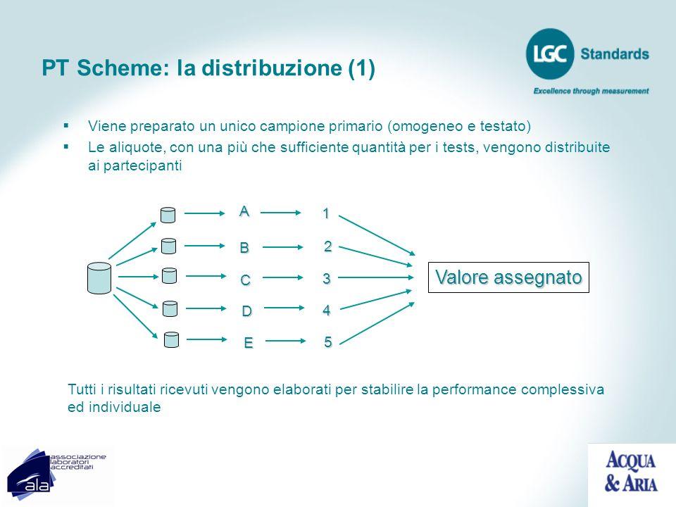 PT Scheme: la distribuzione (1)