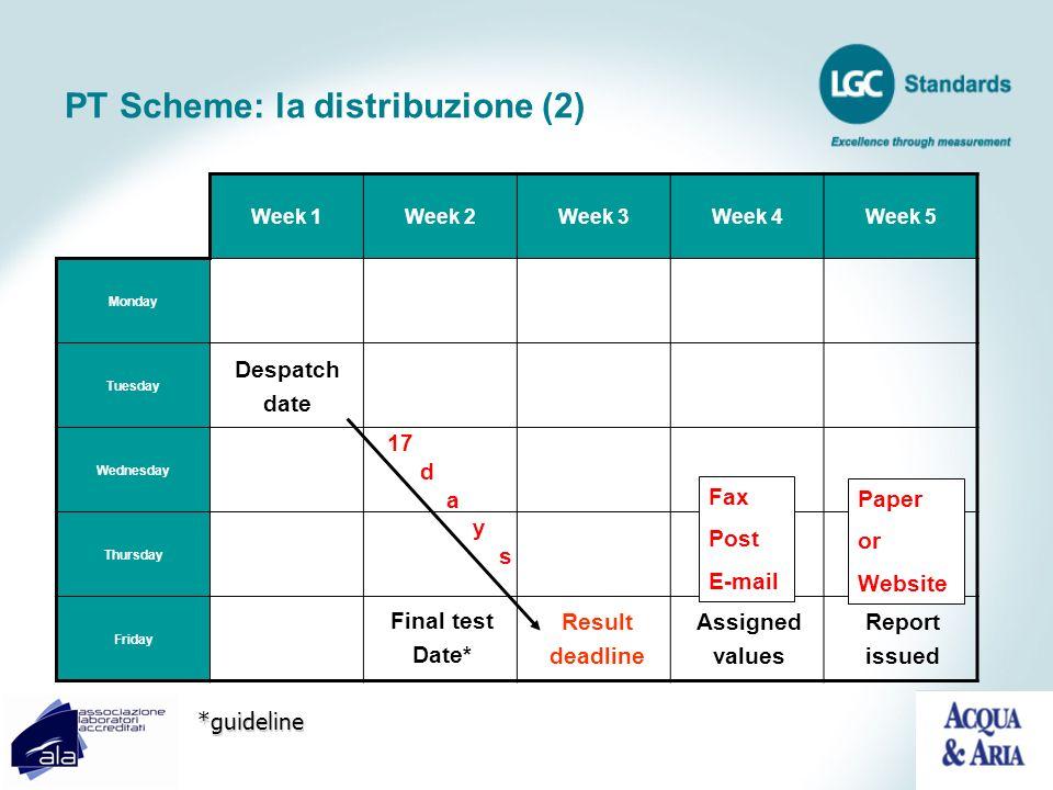 PT Scheme: la distribuzione (2)