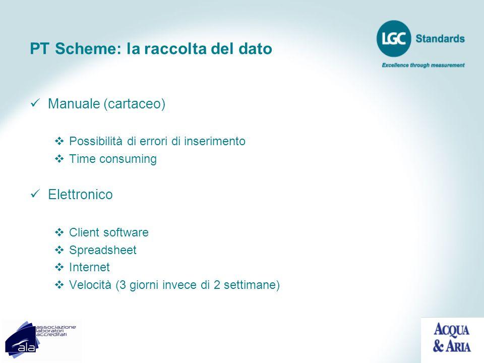 PT Scheme: la raccolta del dato