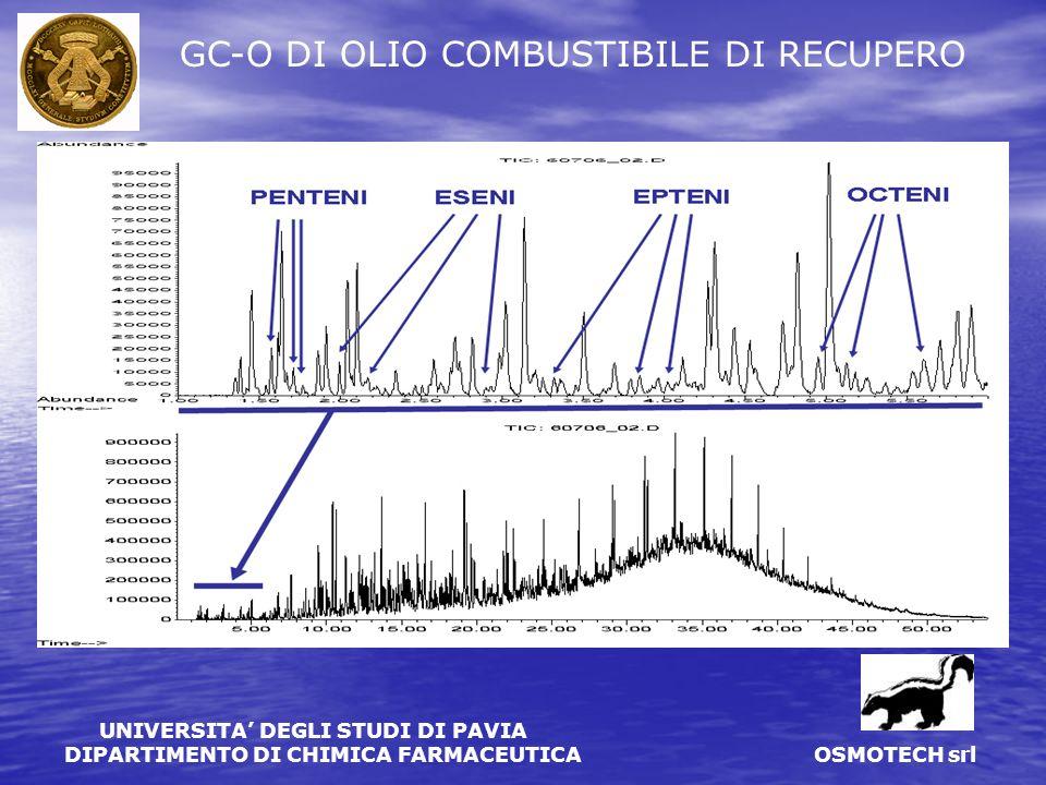 GC-O DI OLIO COMBUSTIBILE DI RECUPERO