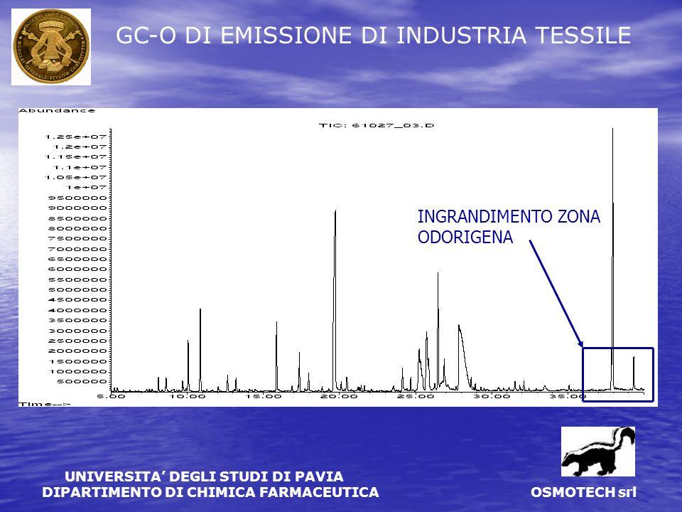 GC-O DI EMISSIONE DI INDUSTRIA TESSILE