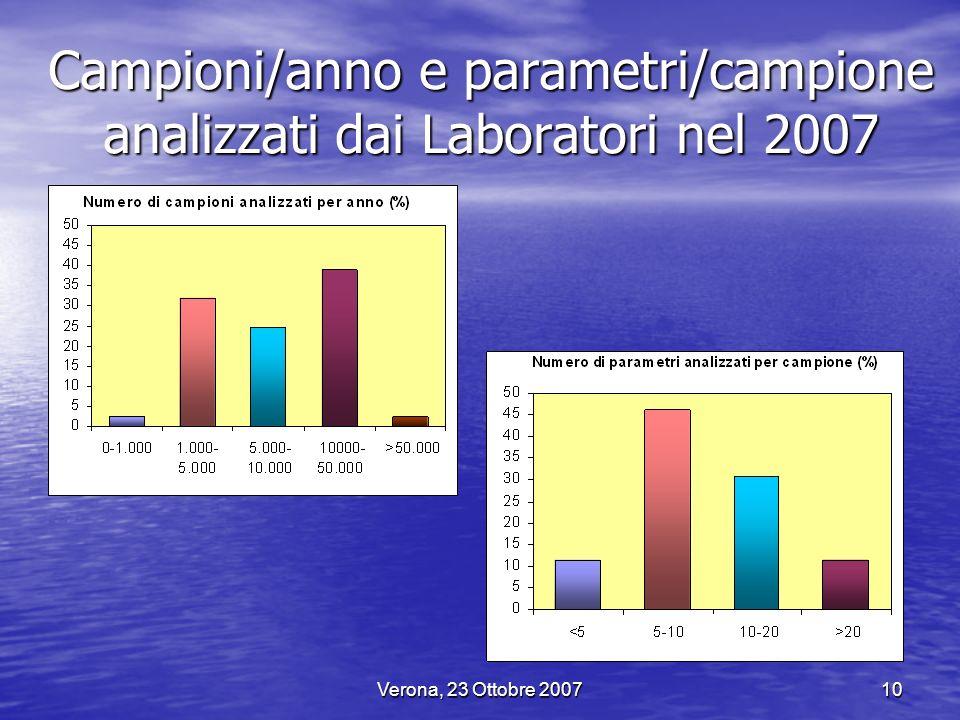 Campioni/anno e parametri/campione analizzati dai Laboratori nel 2007