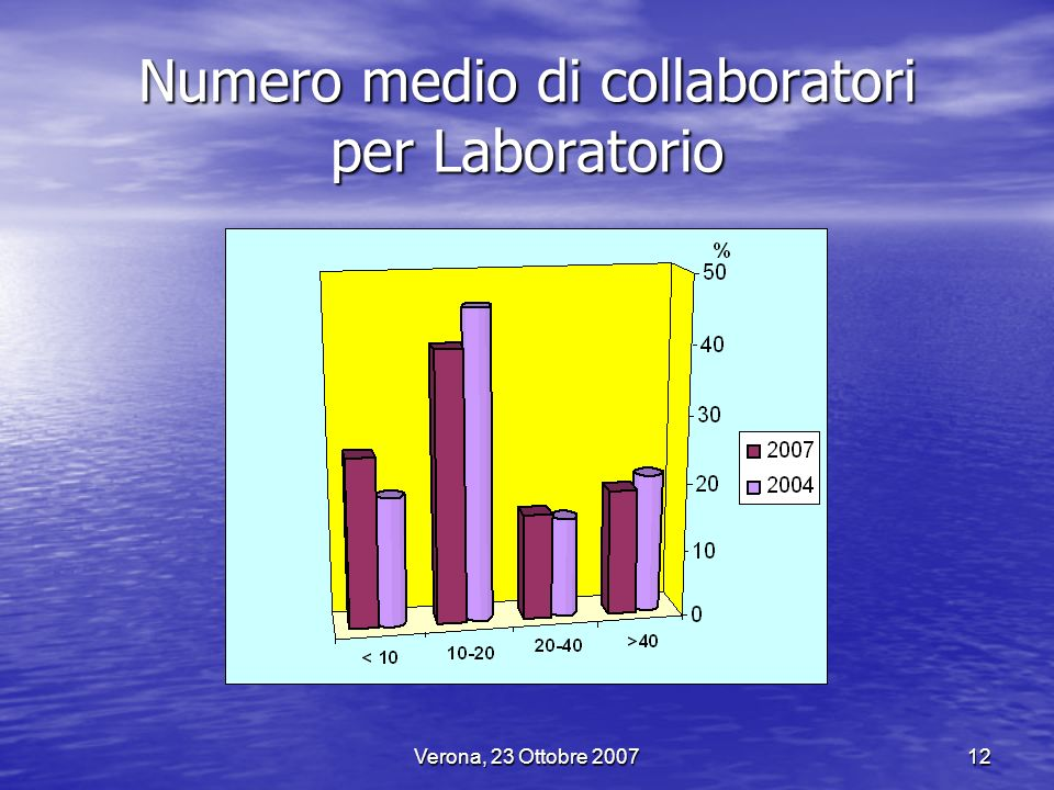 Numero medio di collaboratori per Laboratorio