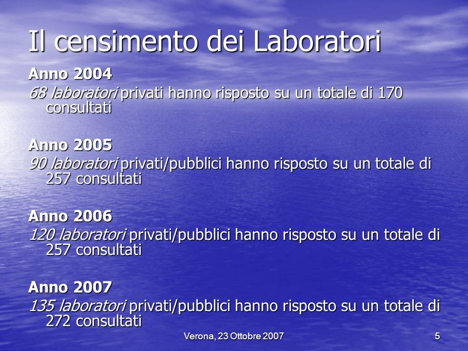 Il censimento dei Laboratori