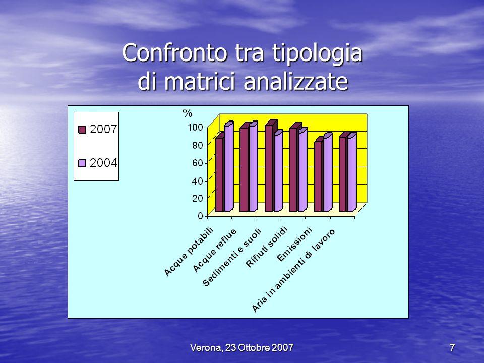 Confronto tra tipologia di matrici analizzate