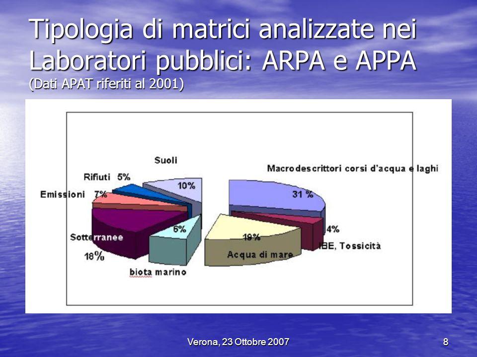 Tipologia di matrici analizzate nei Laboratori pubblici: ARPA e APPA (Dati APAT riferiti al 2001)