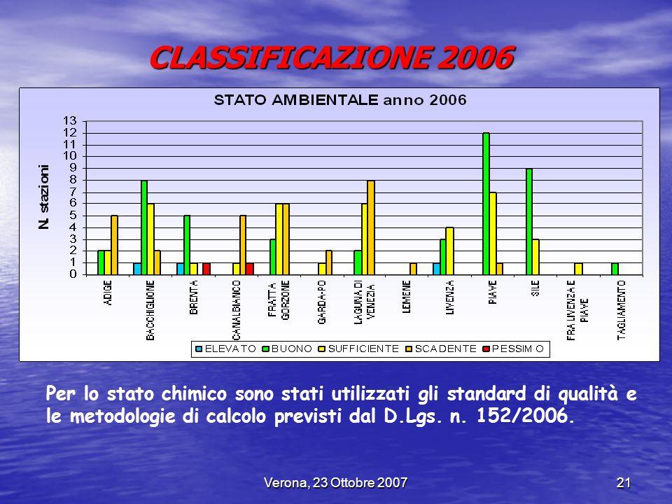 CLASSIFICAZIONE 2006 Per lo stato chimico sono stati utilizzati gli standard di qualità e le metodologie di calcolo previsti dal D.Lgs. n. 152/2006.