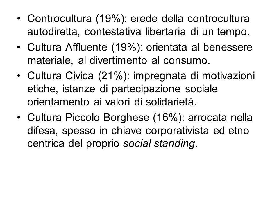 Controcultura (19%): erede della controcultura autodiretta, contestativa libertaria di un tempo.