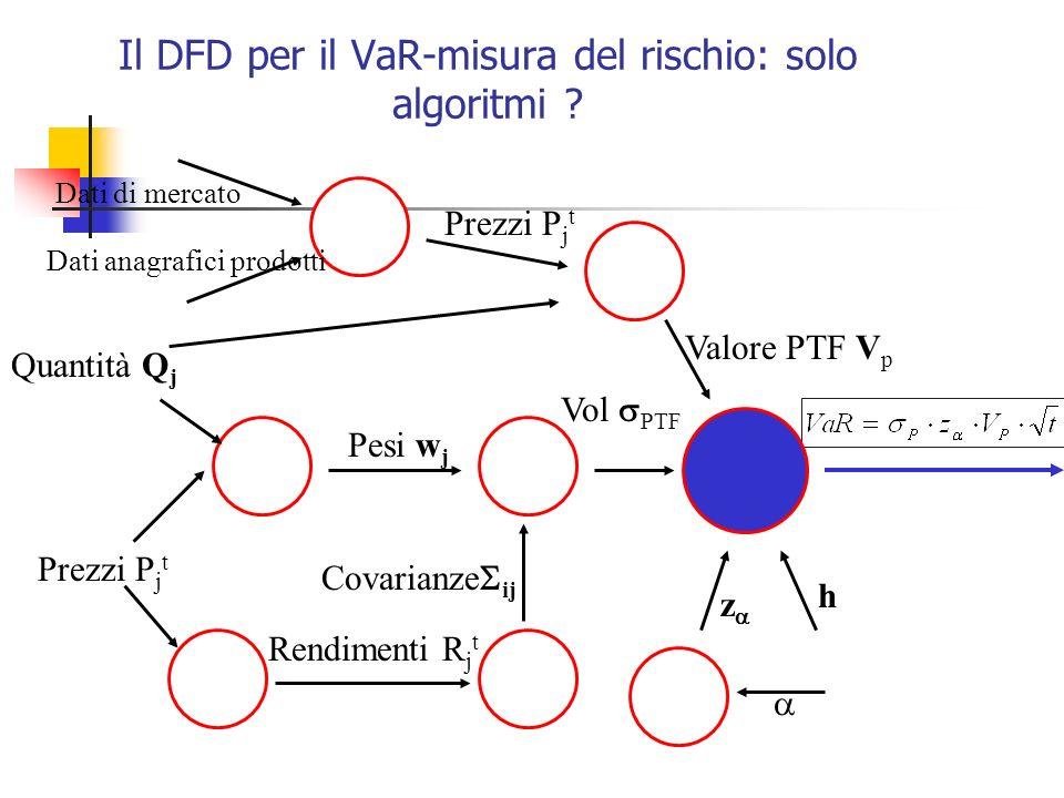 Il DFD per il VaR-misura del rischio: solo algoritmi
