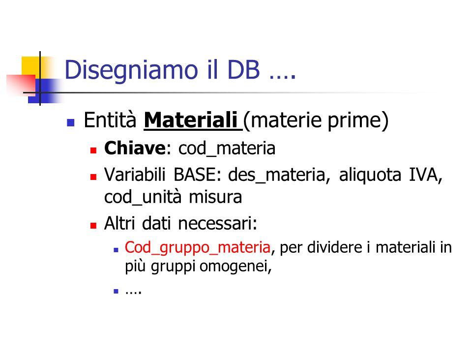 Disegniamo il DB …. Entità Materiali (materie prime)