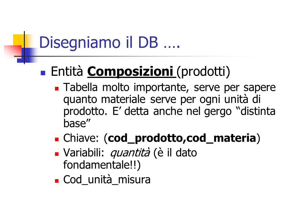 Disegniamo il DB …. Entità Composizioni (prodotti)