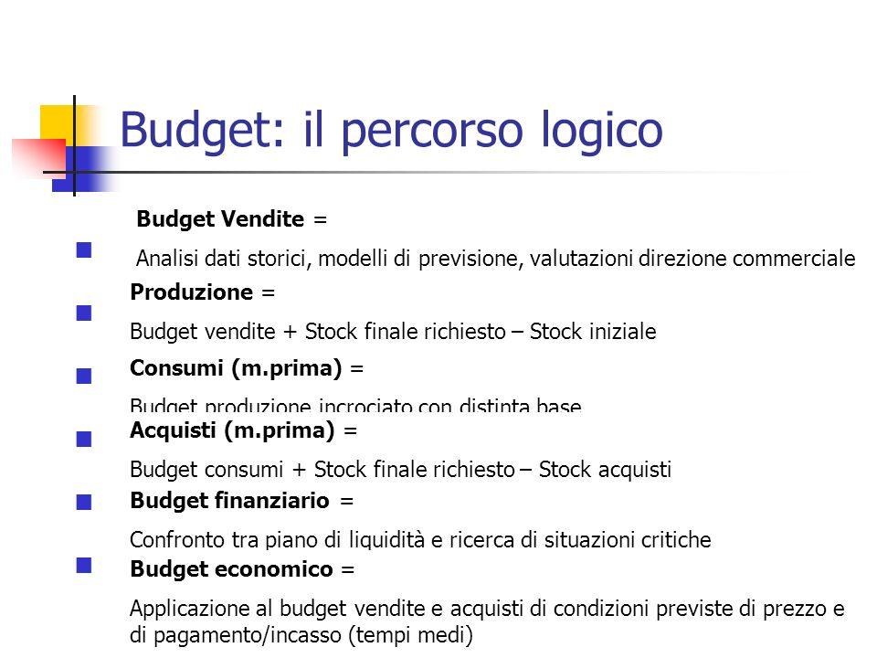 Budget: il percorso logico