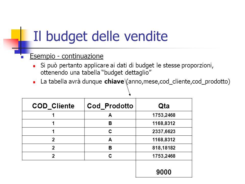 Il budget delle vendite