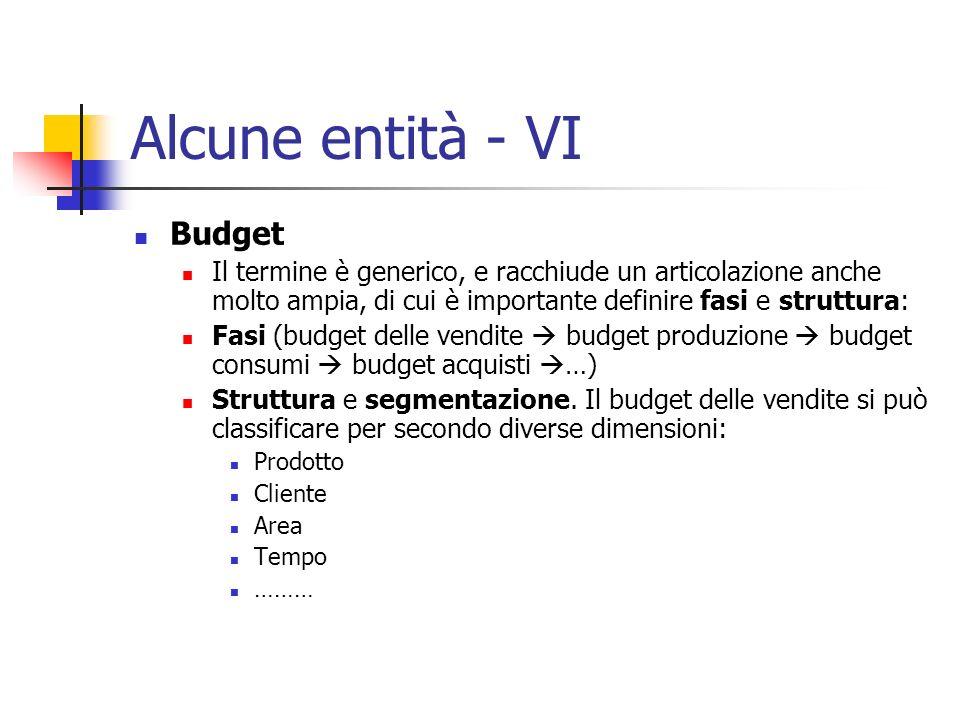 Alcune entità - VI Budget