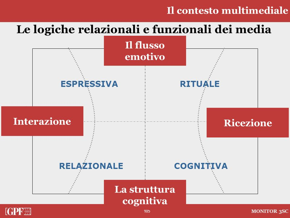 Le logiche relazionali e funzionali dei media