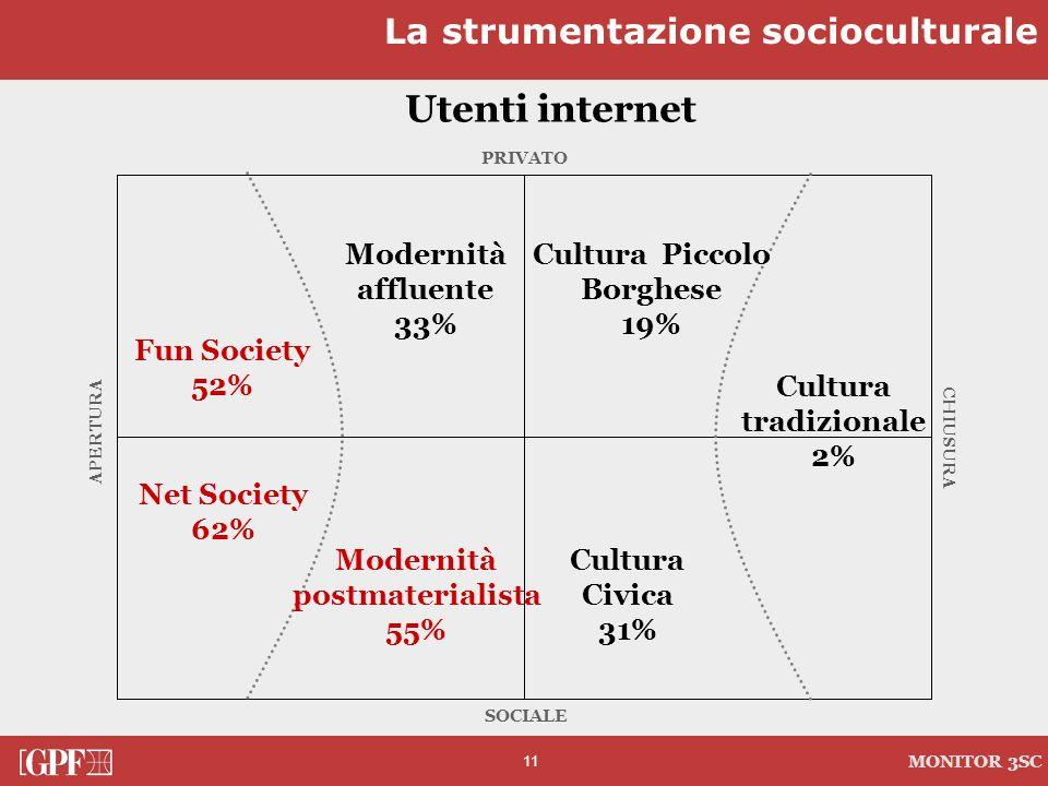 Cultura Piccolo Borghese Modernità postmaterialista