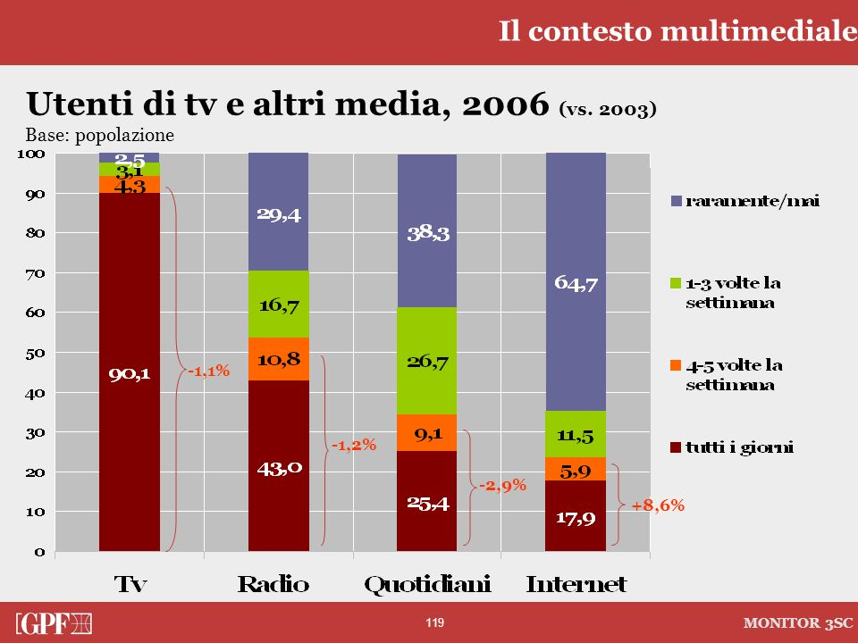 Utenti di tv e altri media, 2006 (vs. 2003)