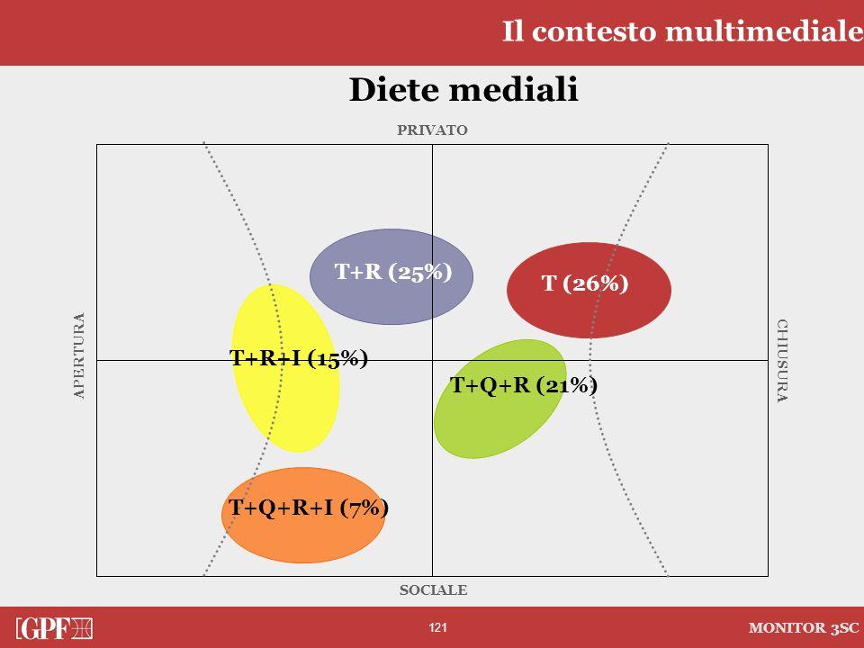 Diete mediali Il contesto multimediale T+R (25%) T (26%) T+R+I (15%)