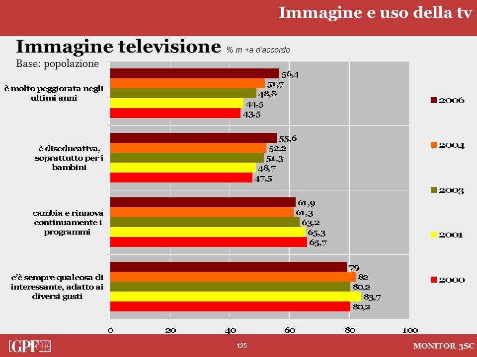 Immagine televisione % m +a d'accordo