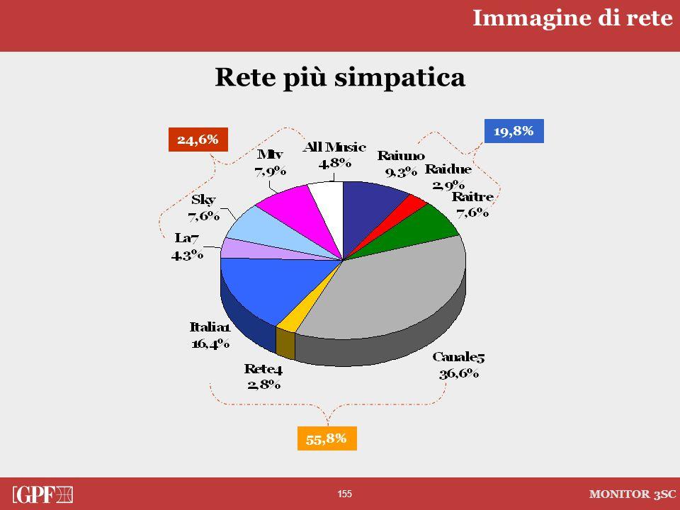 Immagine di rete Rete più simpatica 19,8% 24,6% 55,8%