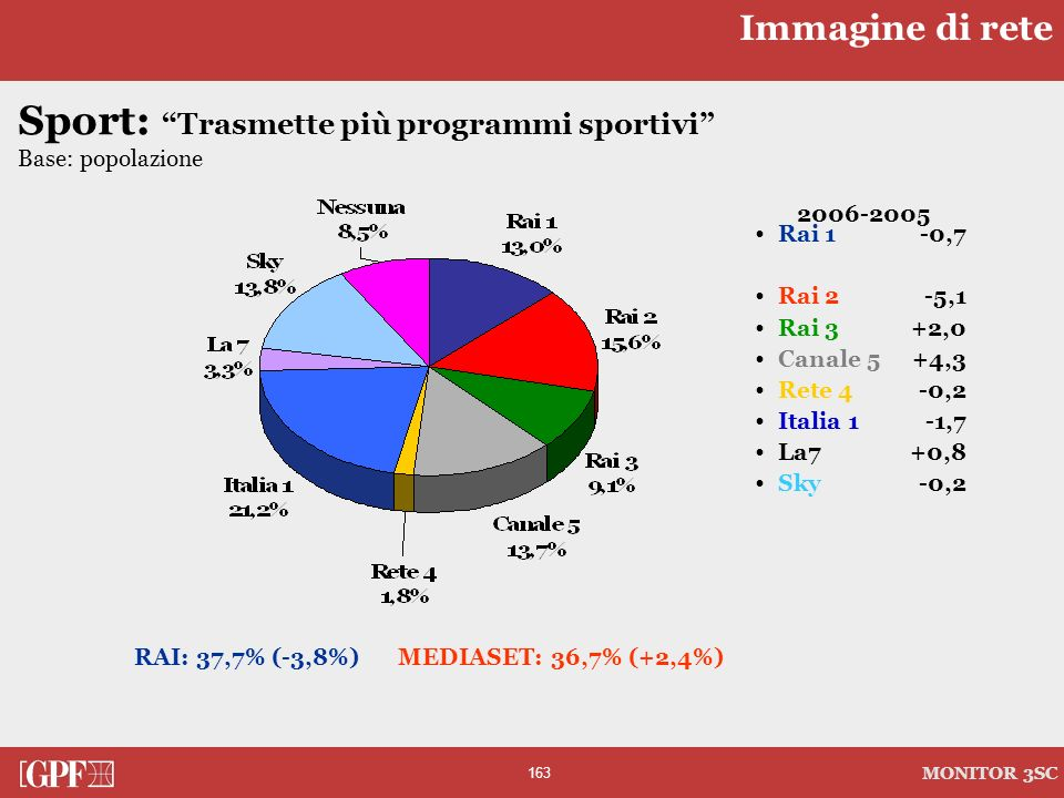 Sport: Trasmette più programmi sportivi