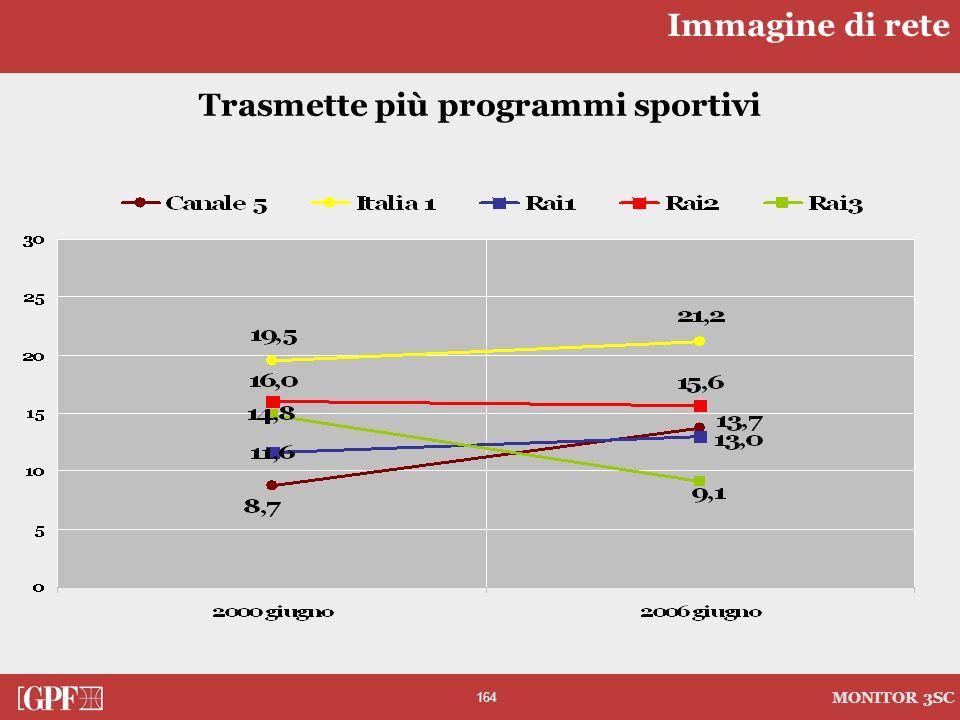 Trasmette più programmi sportivi