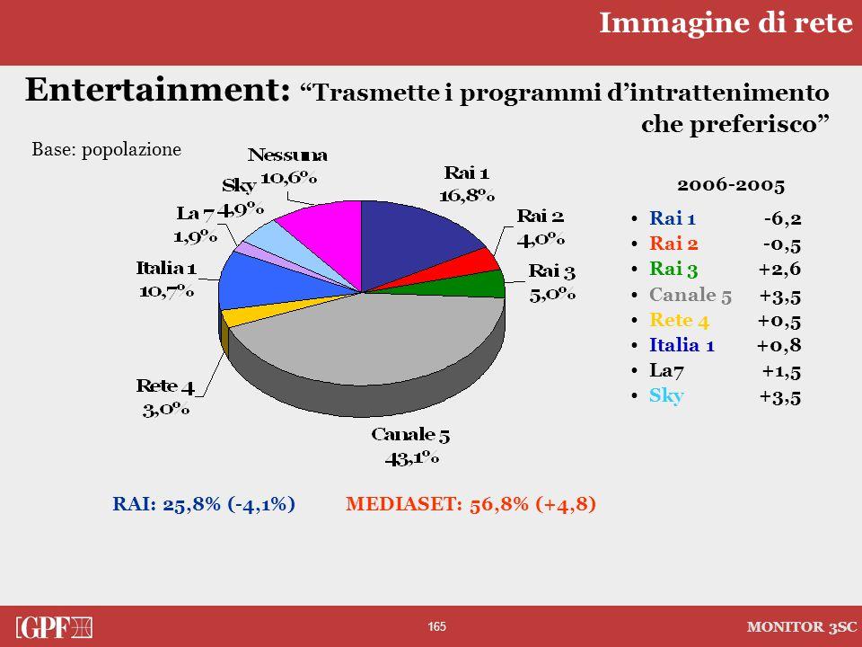 Immagine di rete Entertainment: Trasmette i programmi d'intrattenimento che preferisco Base: popolazione.