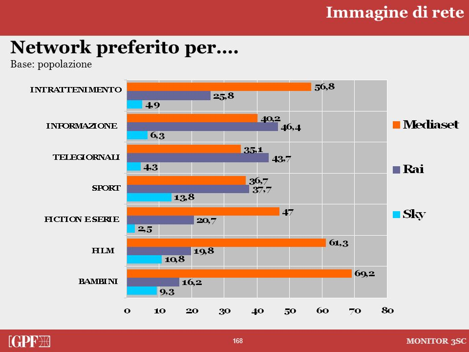 Network preferito per….