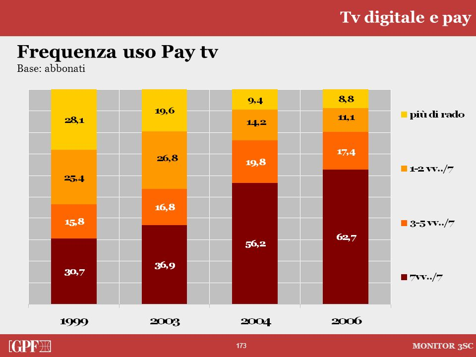 Tv digitale e pay Frequenza uso Pay tv Base: abbonati
