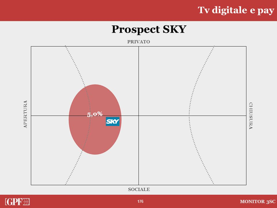 Tv digitale e pay Prospect SKY PRIVATO CHIUSURA SOCIALE APERTURA 5,0%
