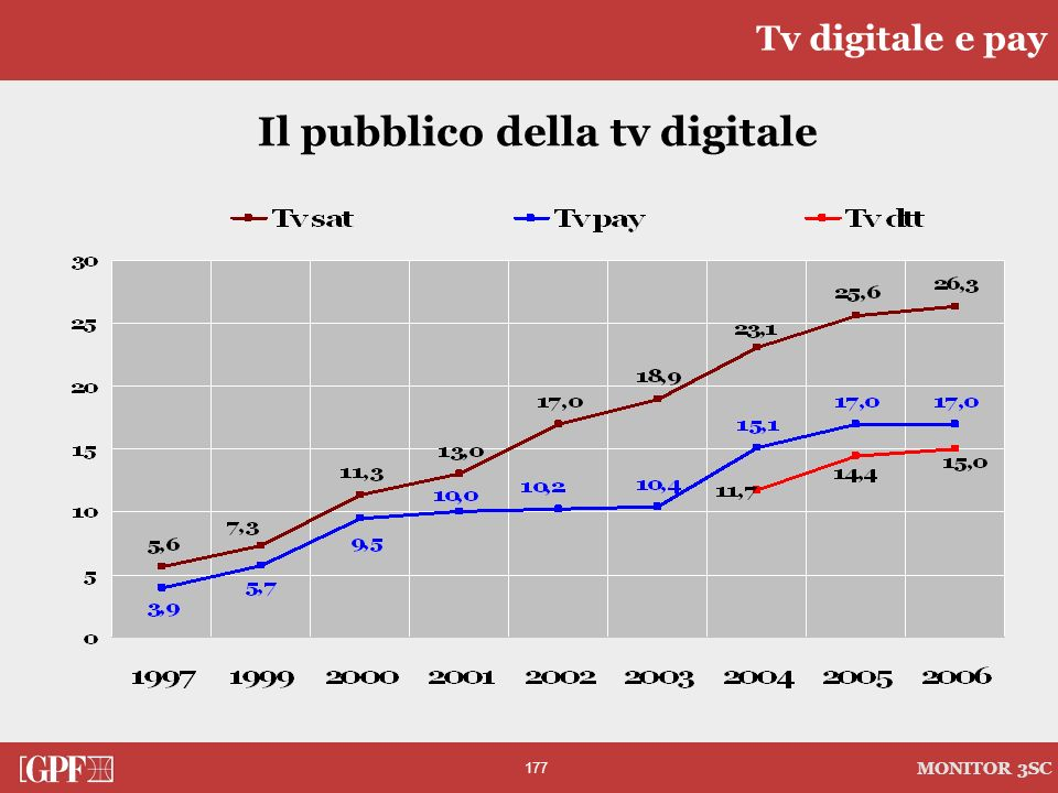 Il pubblico della tv digitale