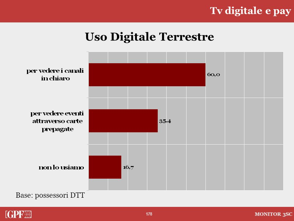 Uso Digitale Terrestre