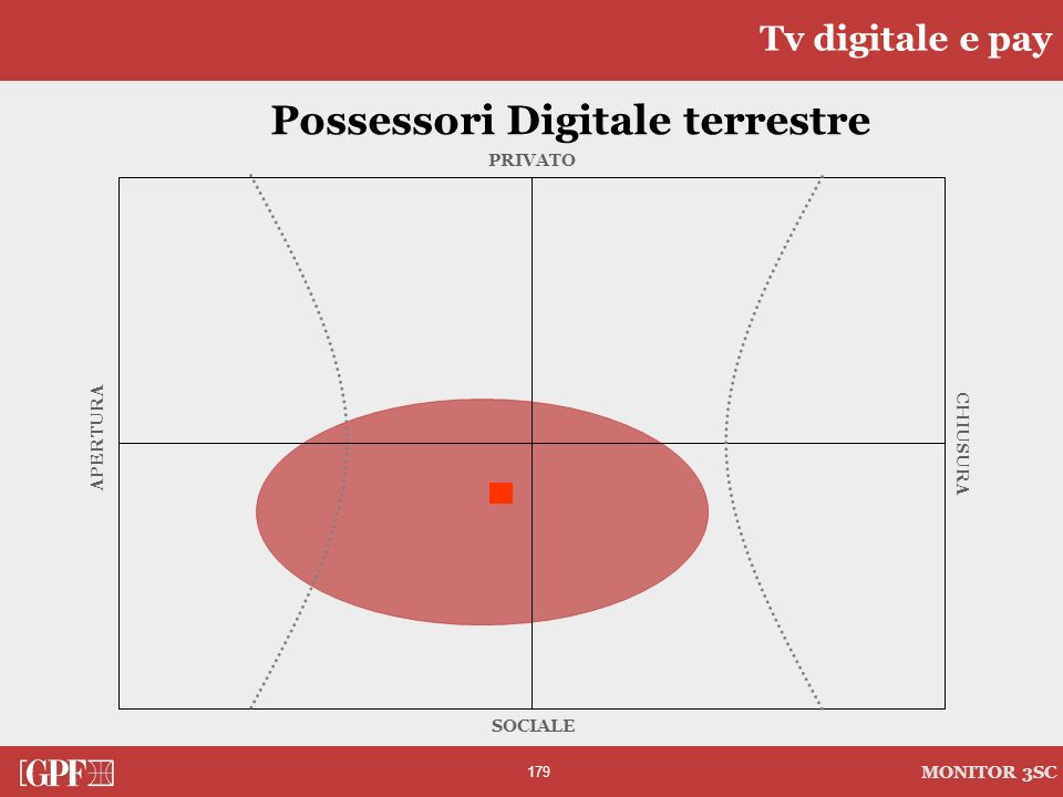 Possessori Digitale terrestre