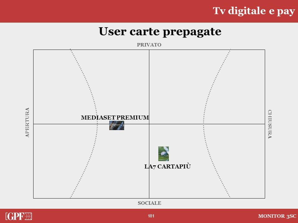 User carte prepagate Tv digitale e pay MEDIASET PREMIUM LA7 CARTAPIÙ