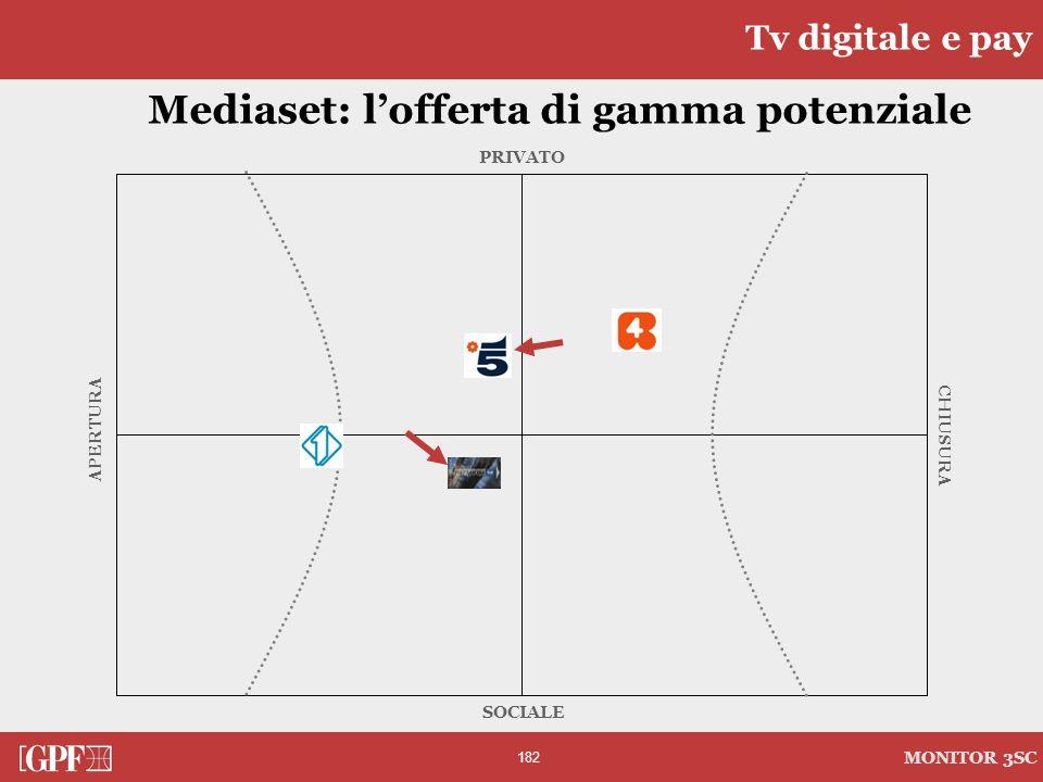Mediaset: l'offerta di gamma potenziale